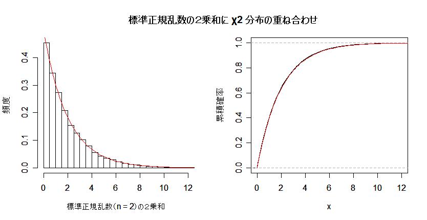 累積分布関数
